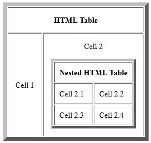Site feito com tabelas