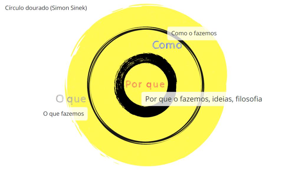 Círculo dourado - Como criar uma marca forte