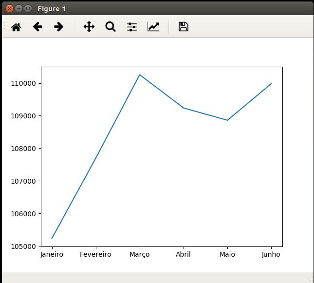 Matplotlib uma biblioteca Python para gerar gráficos interessantes