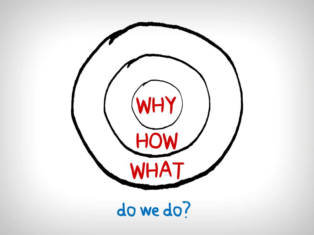 """Três circulos com bordas na cor preta, um dentro do outro, o menor e no centro com a palavra """"why"""", o segundo mais interior com a palavra """"how"""" e o mais exterior contendo os outros dois com a palavra """"what"""". Abaixo desse diagrama a frase em azul """"do we do?"""""""